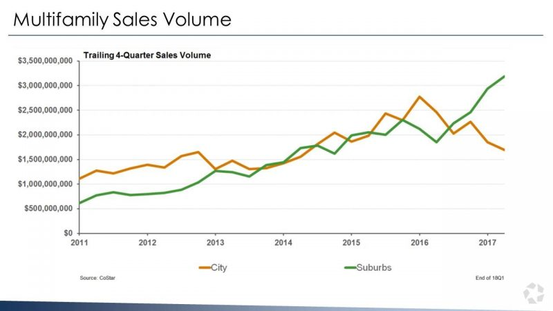 A Growing Divergence is Happening in Chicago Multifamily Sales
