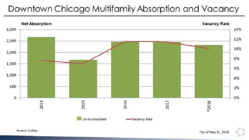 Downtown Chicago Apartment Supply Glut Eased by Record Demand