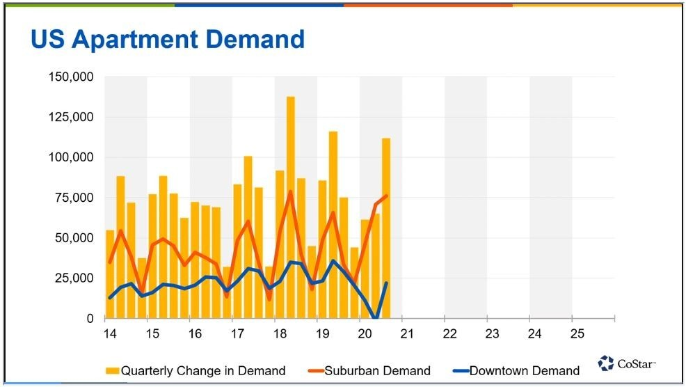 Apartment Demand Surges to Strongest Third Quarter on Record